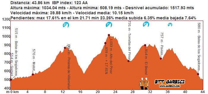 De Gaibiel al Alto del Pinar por sendas y asfalto.