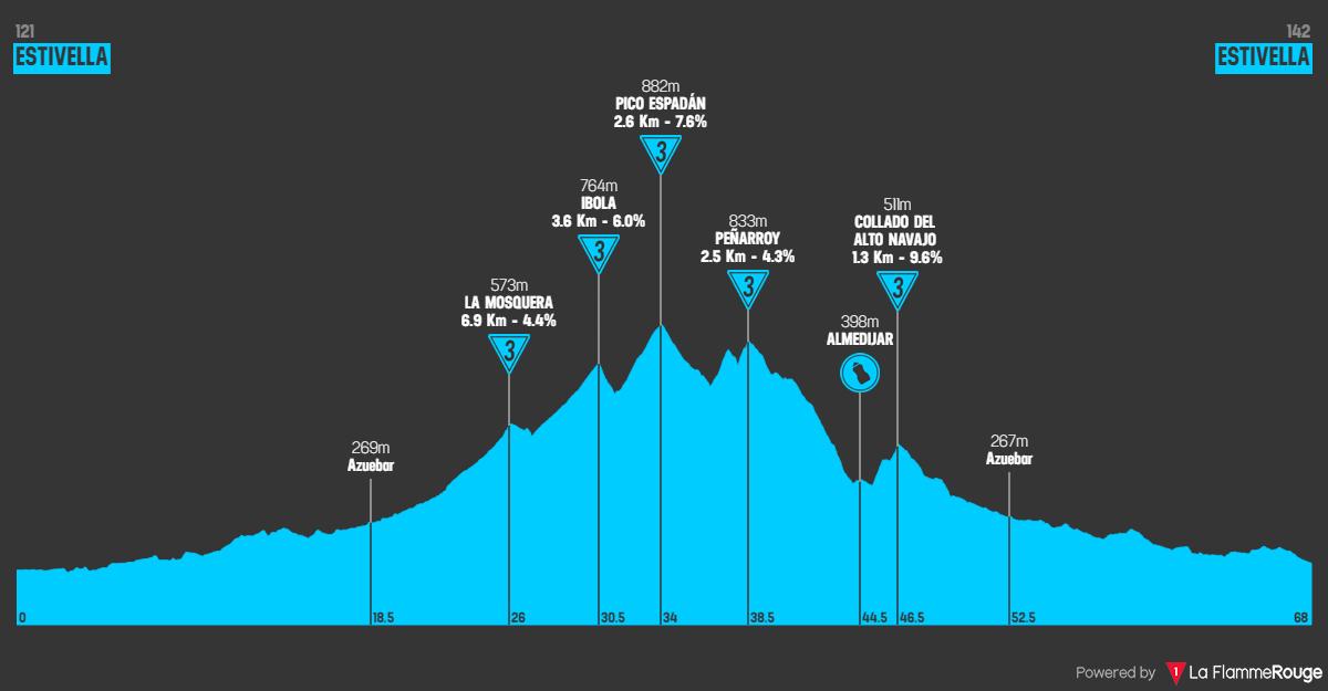 Vuelta por el Pico Espadán