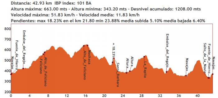 Atracón de sendas entre Navajas y Altura