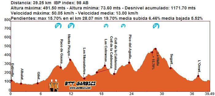 Monte Picayo, Pico del Águila y Mola de Segart