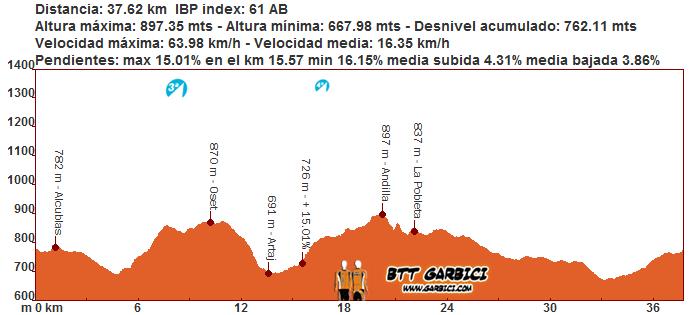 1ª Ruta Cicloturista Montes de la Serrania