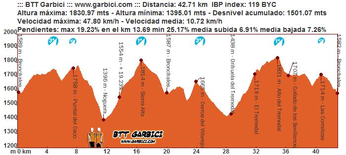 VI Marcha BTT Sierra Alta